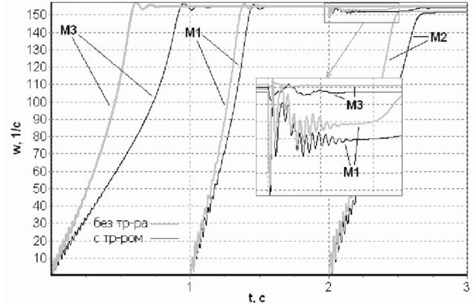 Рисунок 4 - Изменение угловой скорости вращения роторов АД