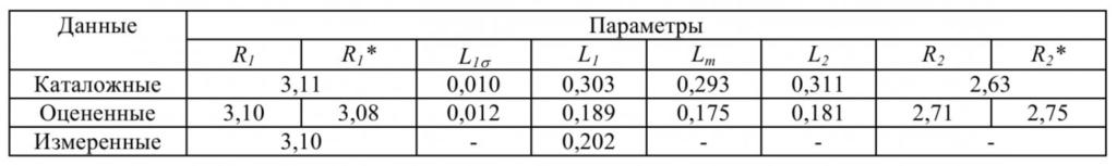 Структура вычислительной части испытательного стенда для оценки параметров и состояния асинхронных электродвигателей 6
