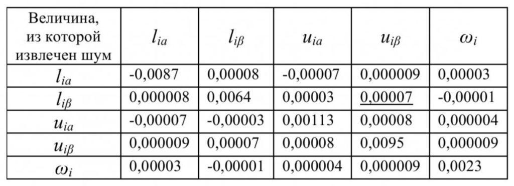 Анализ шумовых процессов в измерительной схеме асинхронного двигателя 5