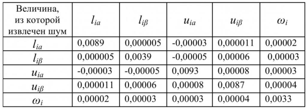 Анализ шумовых процессов в измерительной схеме асинхронного двигателя 6