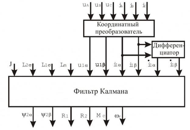 Структура вычислительной части испытательного стенда для оценки параметров и состояния асинхронных электродвигателей 5