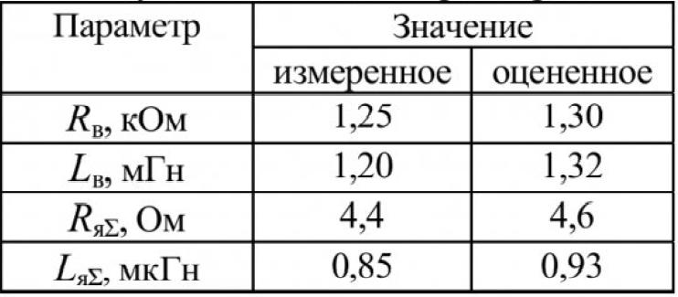 Оценка параметров двигателя постоянного тока с помощью метода наименьших квадратов 9