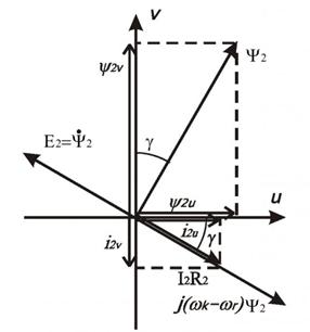 Определение в реальном времени активного сопротивления и потокосцепления ротора асинхронного двигателя при его работе в установившемся режиме 1