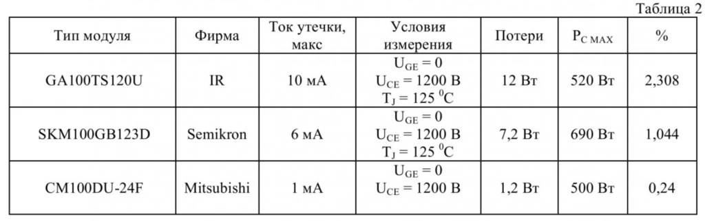 Проблемы определения потерь в преобразователях частоты с ШИМ при использовании транзисторных модулей различных производителей 5