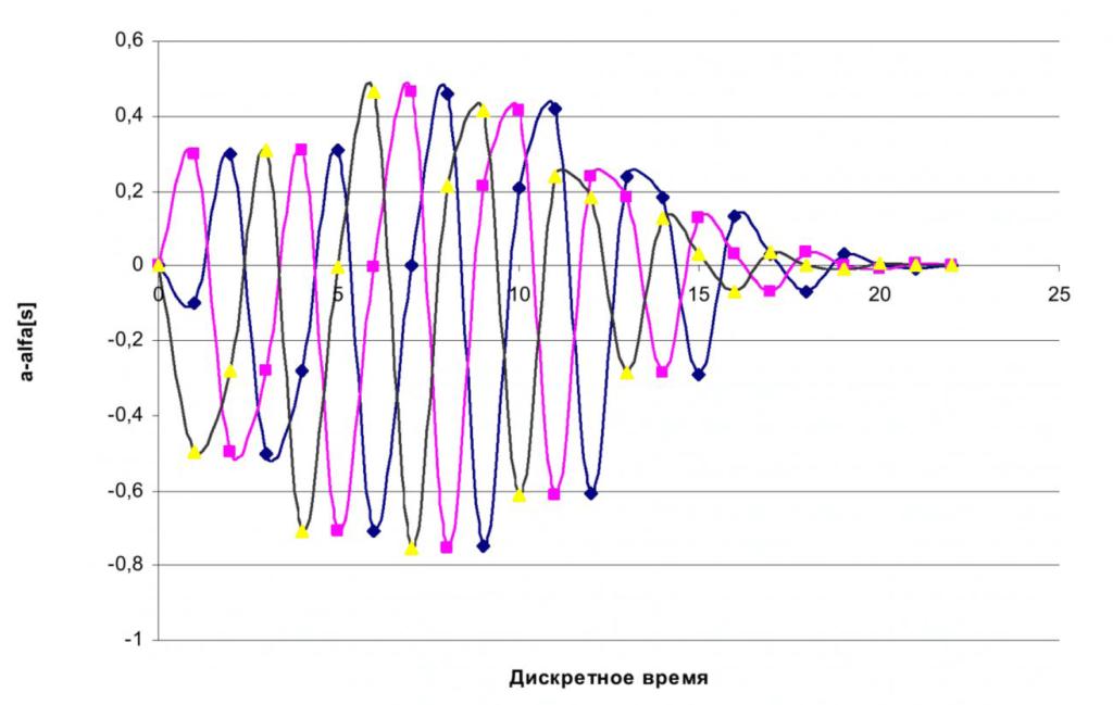 Адаптивное субоптимальное управление дискретным объектом 7
