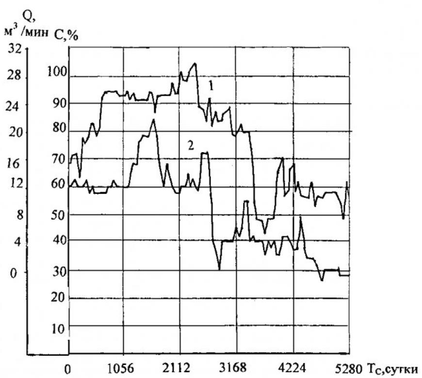 Метод оценки продолжительности эксплуатации скважины для энергетического использования шахтного метана 1