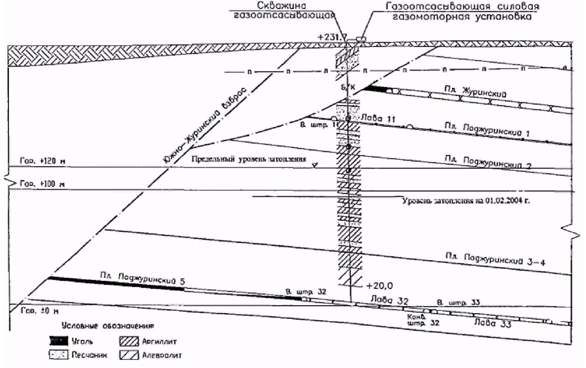 Газоотсасывающая и электрогенерирующая установка на закрытой шахте 1