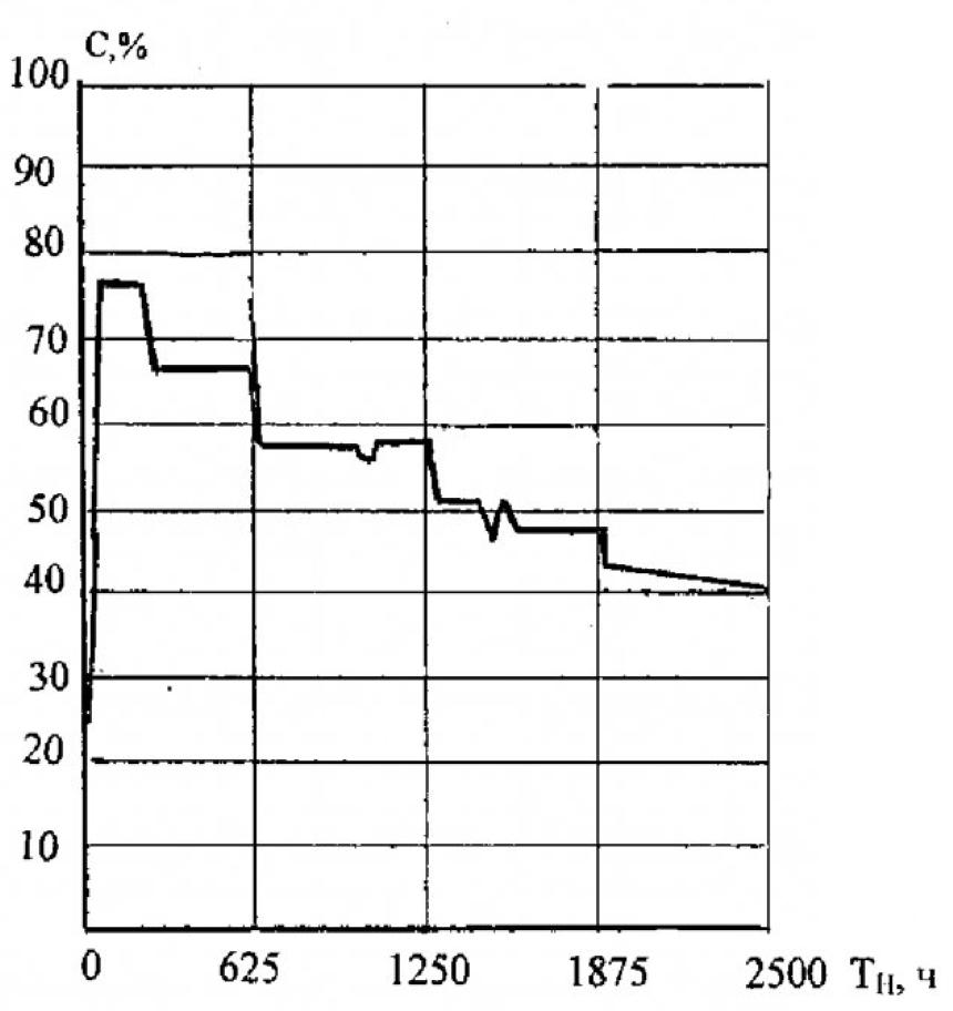 Метод оценки продолжительности эксплуатации скважины для энергетического использования шахтного метана 2