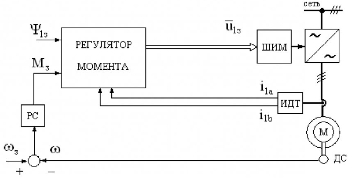Энергооптимальное управление скоростью асинхронного электропривода 2