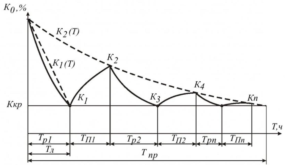 Метод оценки продолжительности эксплуатации скважины для энергетического использования шахтного метана 13