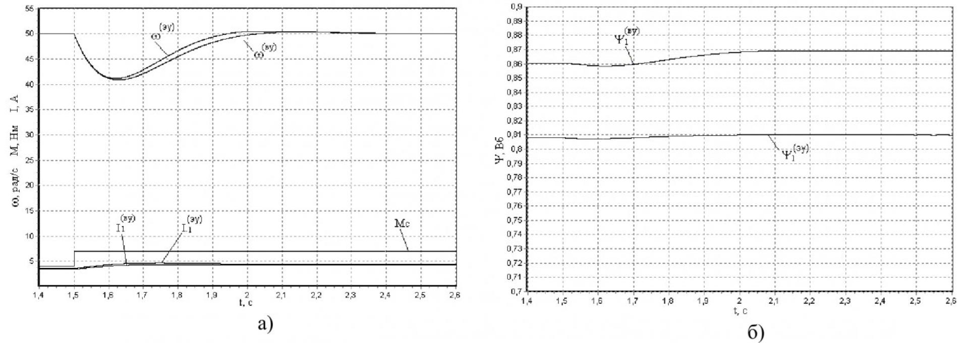 Энергооптимальное управление скоростью асинхронного электропривода 4