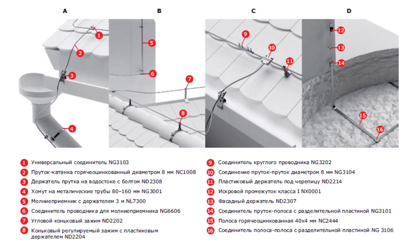 Анализ отключения в электрических сетях Кемеровского района