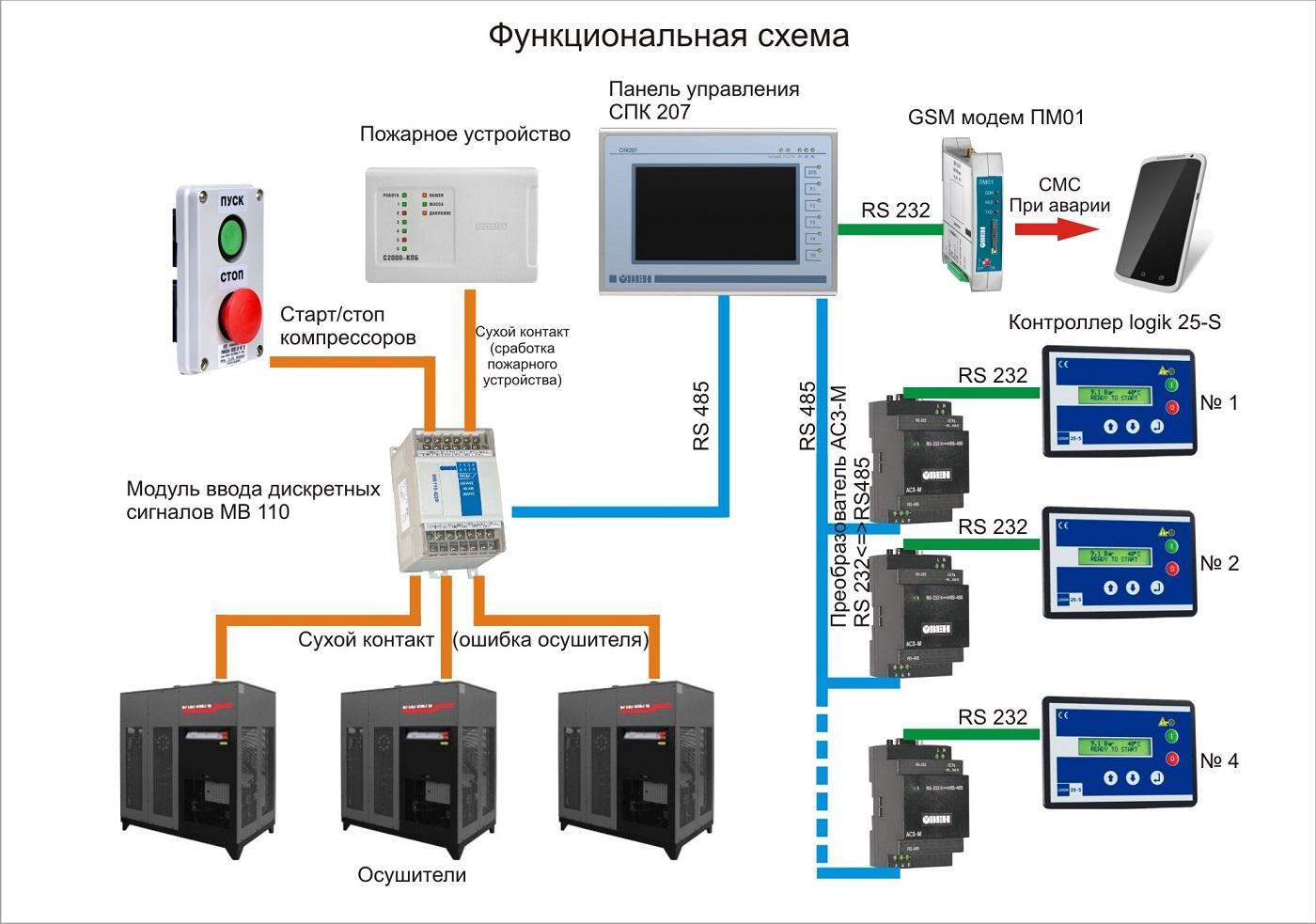Принципы автоматизированного управления одноковшовым карьерным экскаватором и функциональное диагностирование его электроприводов на основе компьютерных технологий