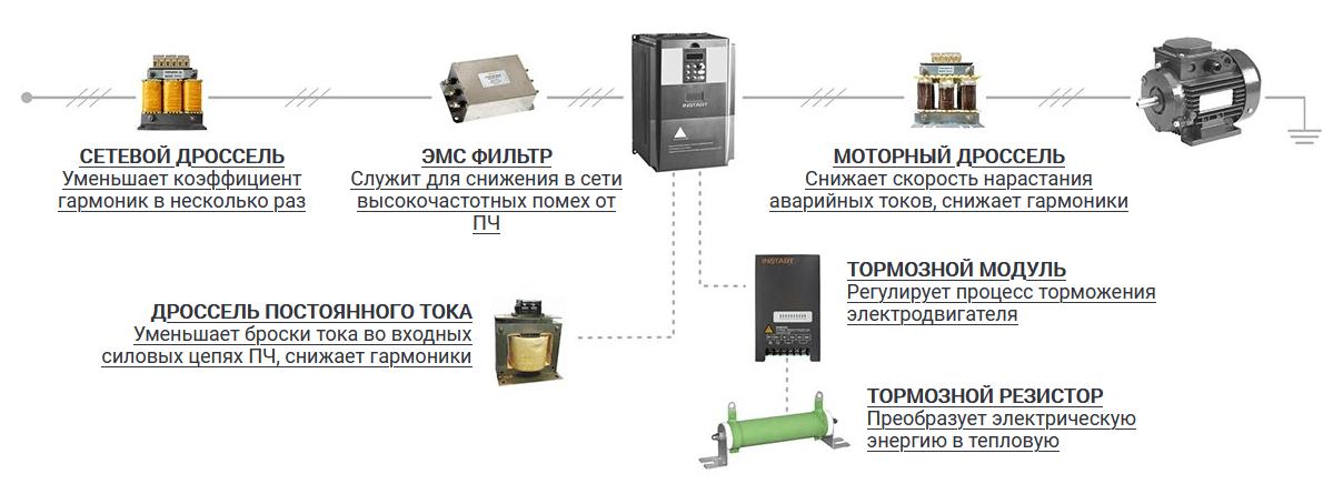 INSTART дополнительное оборудование