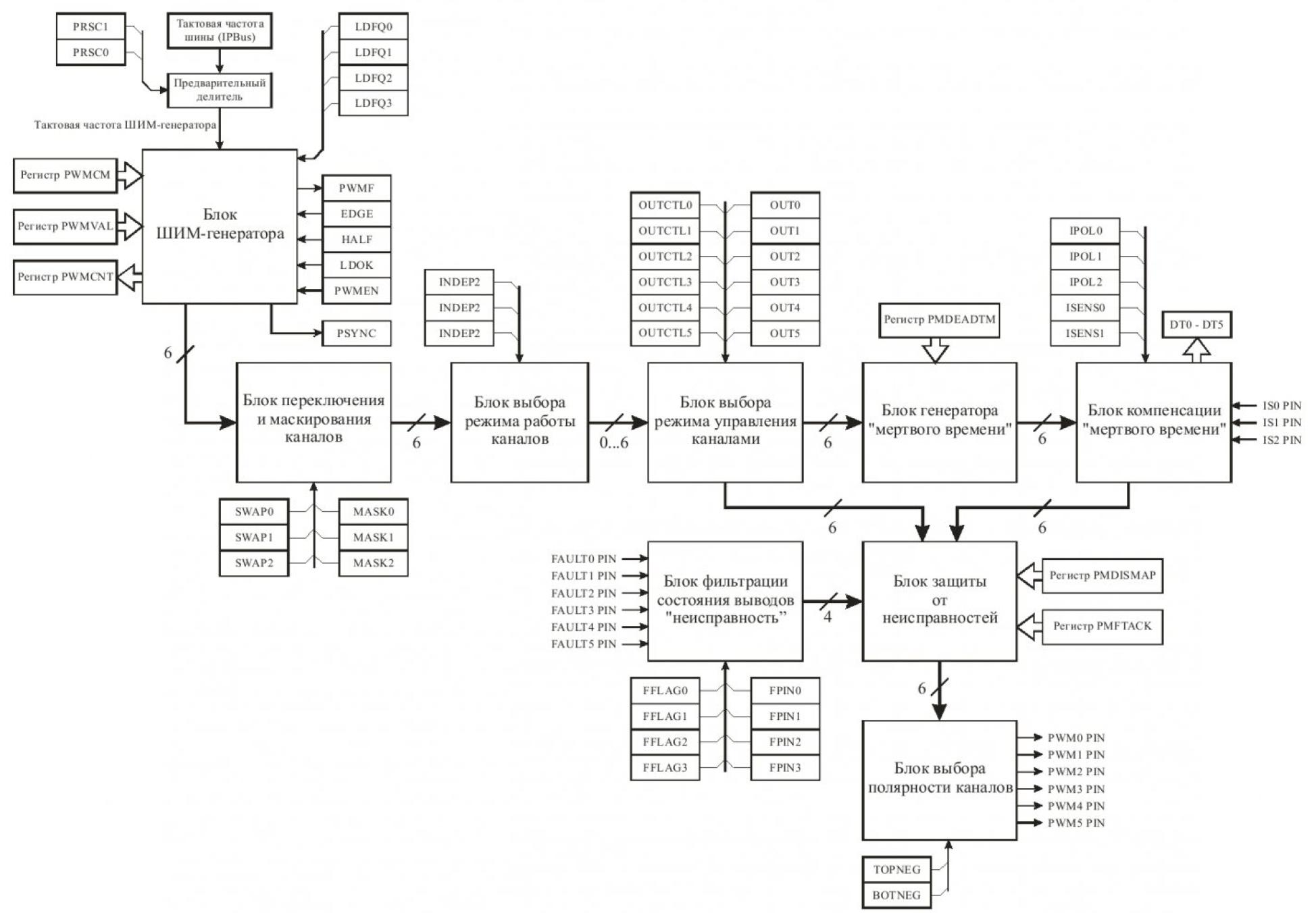 Особенности реализации модуля ШИМ DSP56F80X 1
