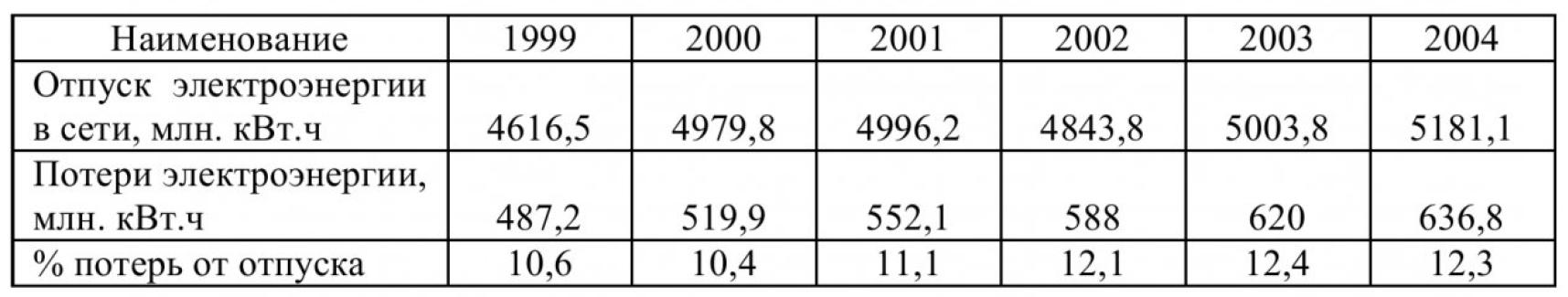 О потерях электрической энергии в распределительных электрических сетях Кузбасса 1