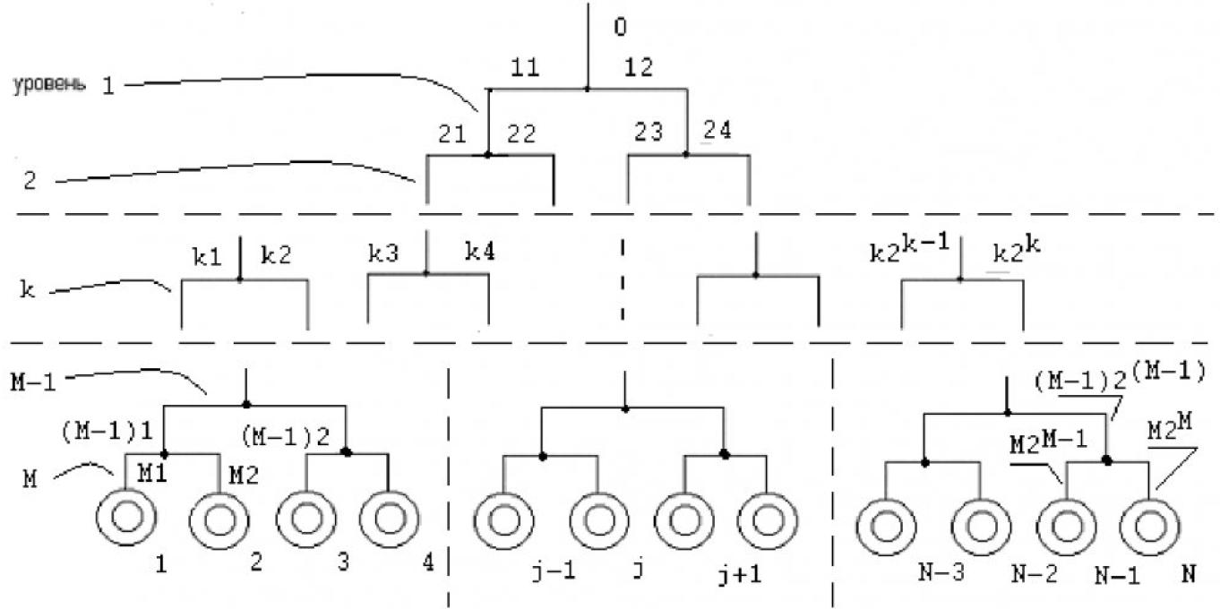 Моделирование перенапряжений в системе электроснабжения с электродвигательной нагрузкой 1