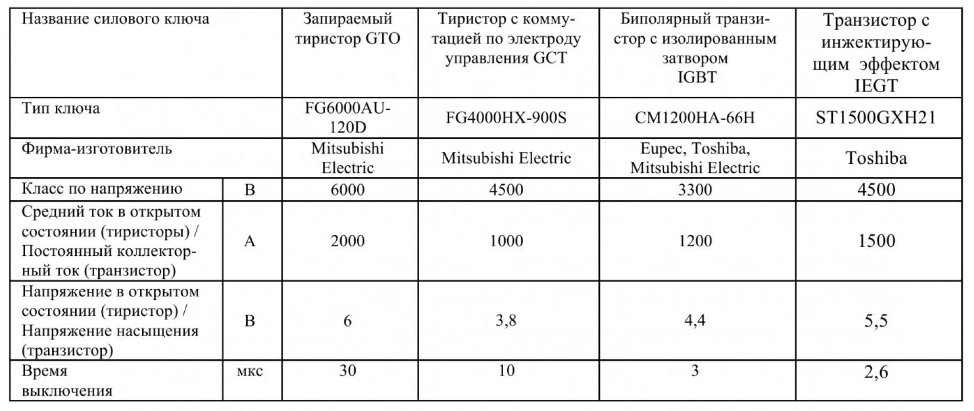 Устройство плавного пуска для нерегулируемых асинхронных электроприводов на полностью управляемых силовых полупроводниковых приборах 1