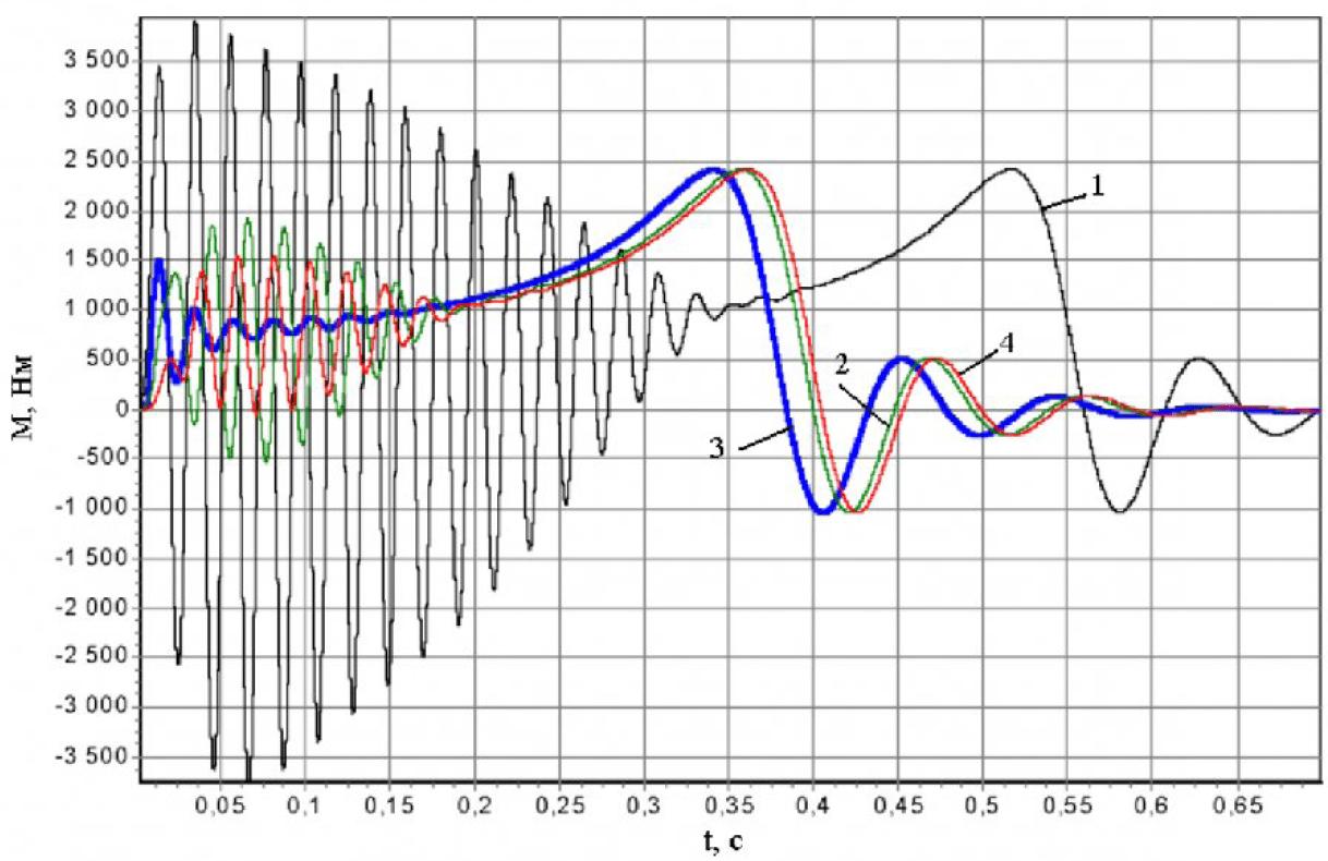 Управление динамикой пуска нерегулируемых асинхронных электроприводов горных машин 1