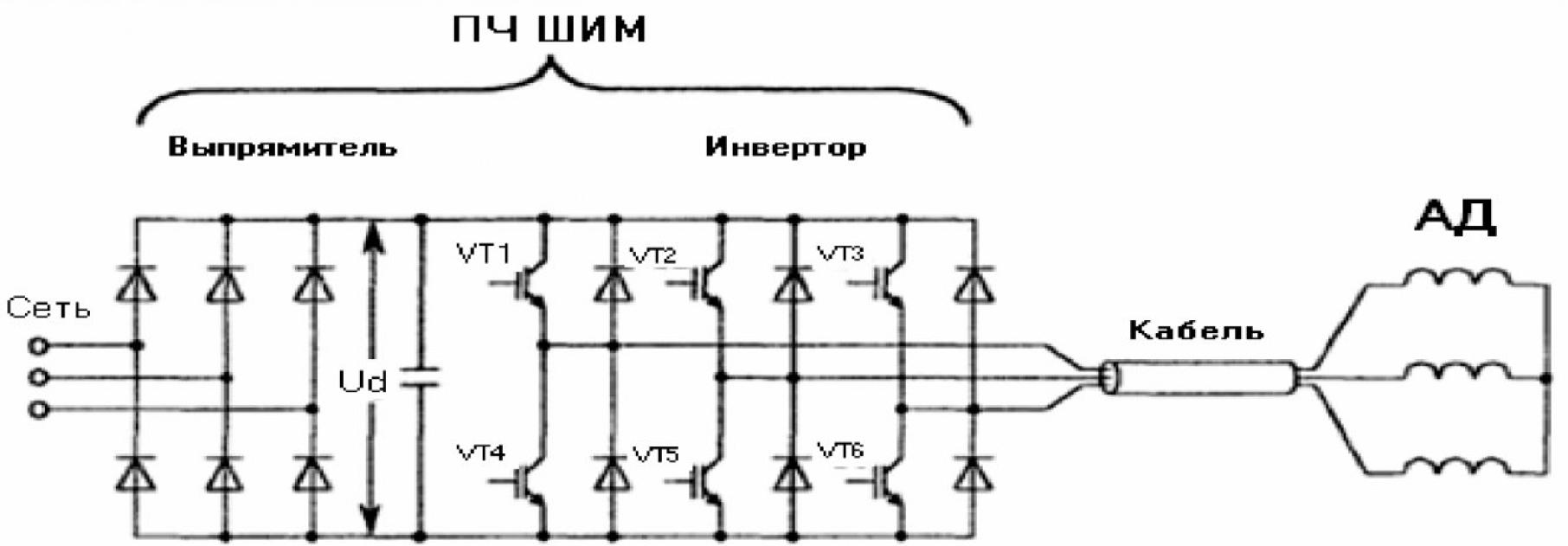 Особенности исследования работы системы ПЧ с ШИМ–кабель–АД 1