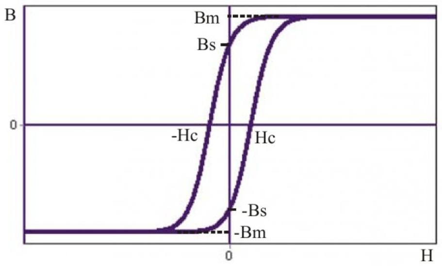 Динамическая модель гистерезиса в электромагнитных системах 1