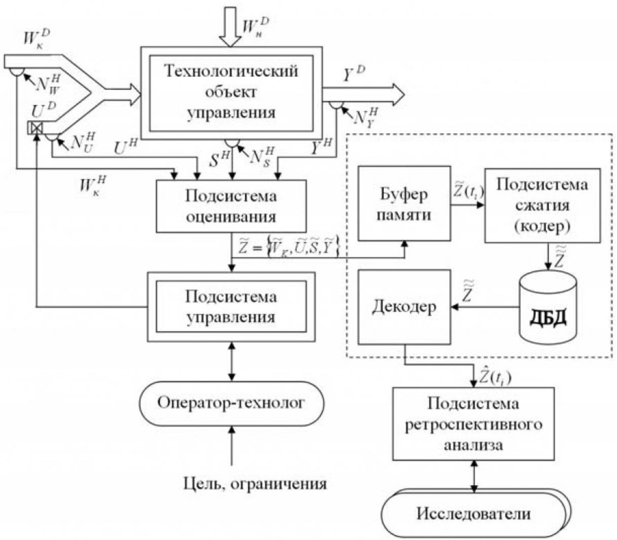 Применение сплайнов для адаптивного сжатия сигналов измерительной информации в системах автоматизации технологических процессов 1