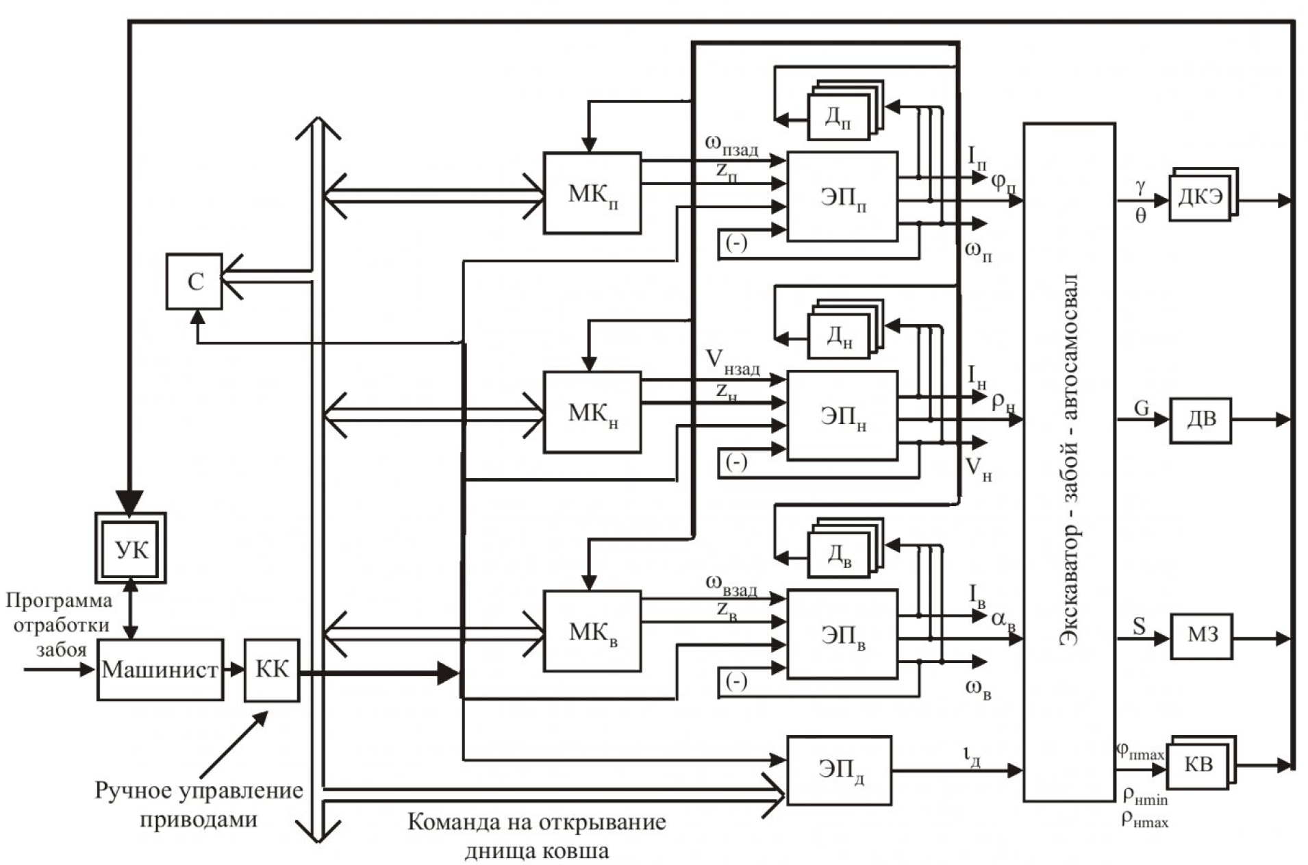 Принципы автоматизированного управления одноковшовым карьерным экскаватором и функциональное диагностирование его электроприводов на основе компьютерных технологий 1