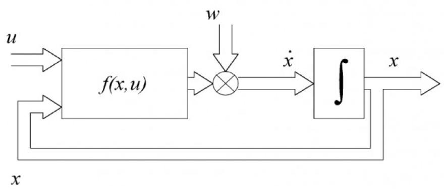 Определение параметров и переменных состояния асинхронных электродвигателей в процессе их работы на основе поискового алгоритма оценивания 1