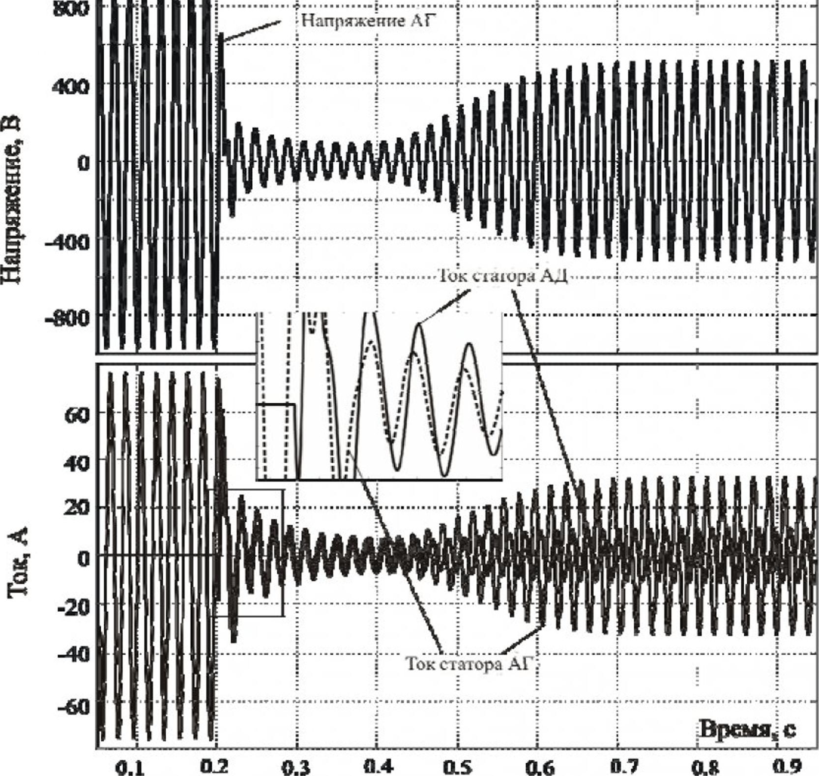 Исследование работы асинхронного генератора на индивидуальную сеть средствами имитационного моделирования 10