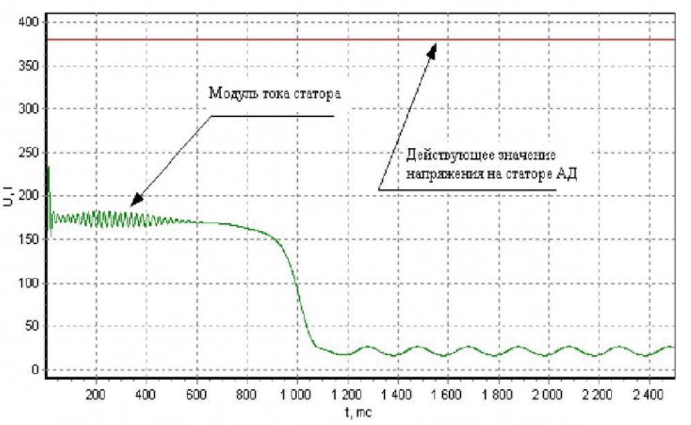 Частотно-токовый способ управления асинхронным двигателем при работе на произвольную нагрузку 10