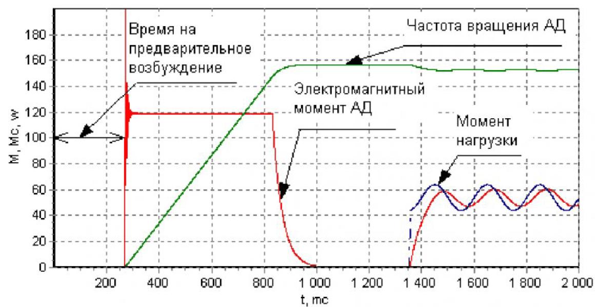 Управление асинхронным двигателем в системах с ориентированием управляющего вектора по полю двигателя при произвольной нагрузке 10