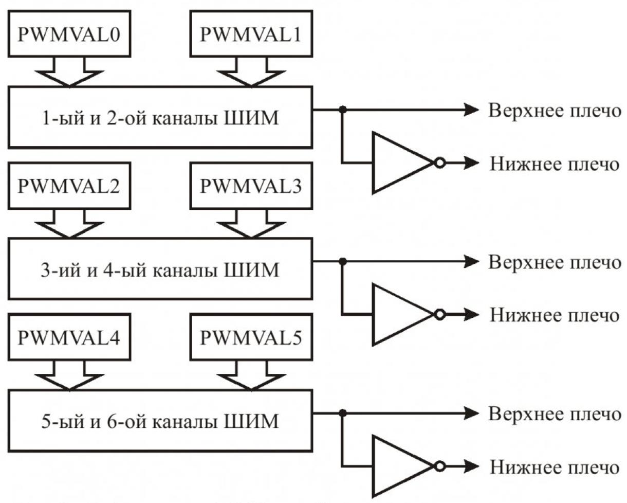 Особенности реализации модуля ШИМ DSP56F80X 11