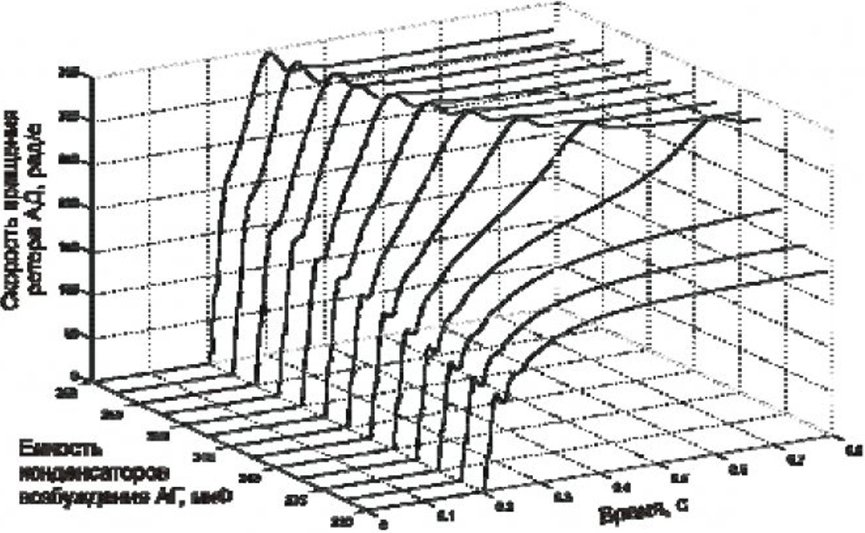 Исследование работы асинхронного генератора на индивидуальную сеть средствами имитационного моделирования 11