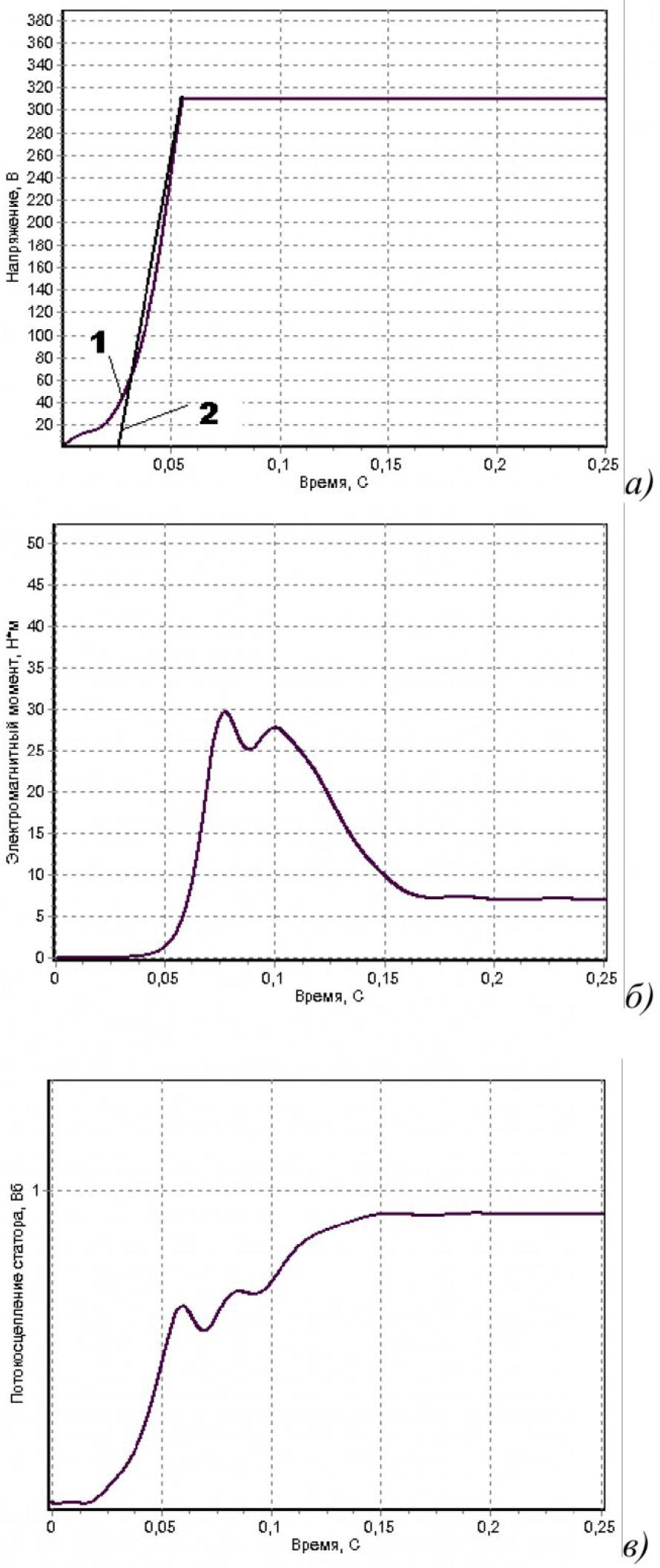 Формирование алгоритма управления плавным пуском асинхронного электродвигателя на основе метода скоростного градиента 11