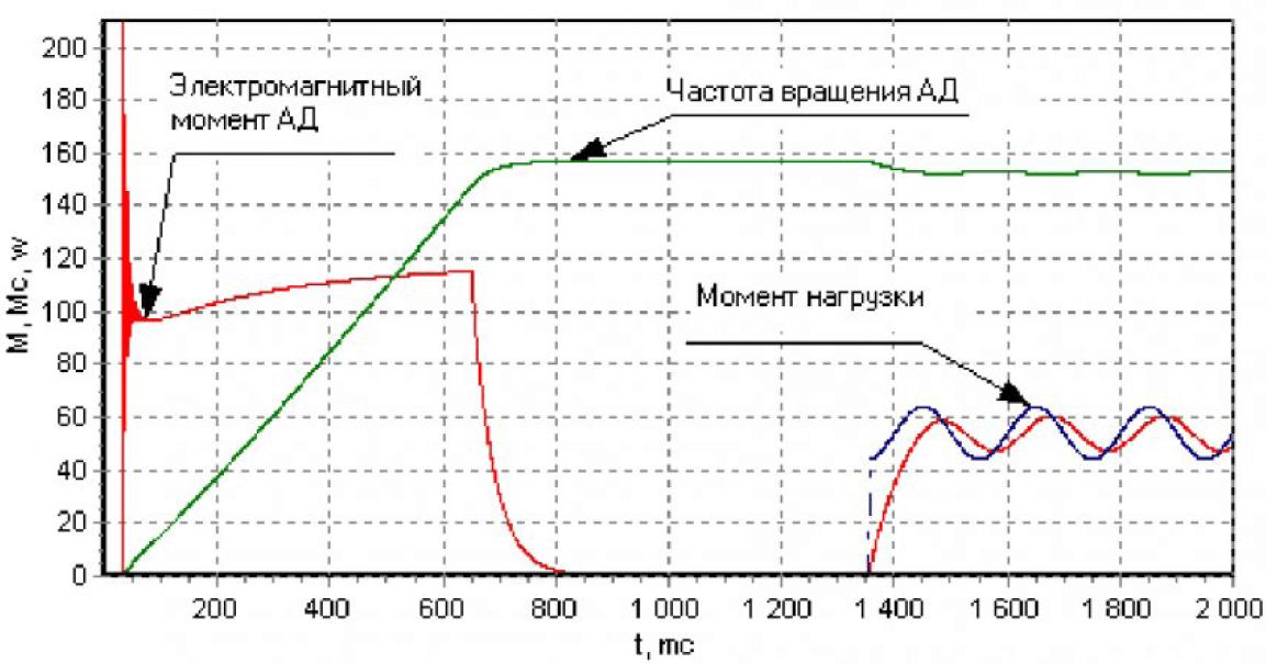 Управление асинхронным двигателем в системах с ориентированием управляющего вектора по полю двигателя при произвольной нагрузке 11
