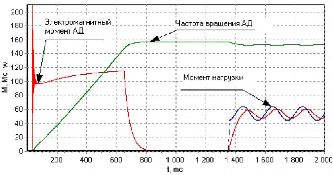 Управление асинхронным двигателем в системах с ориентированием управляющего вектора по полю двигателя при произвольной нагрузке 12