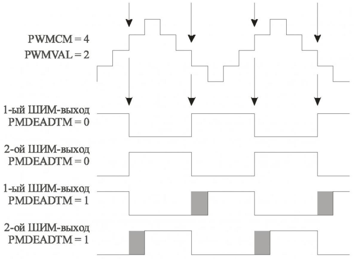 Особенности реализации модуля ШИМ DSP56F80X 13