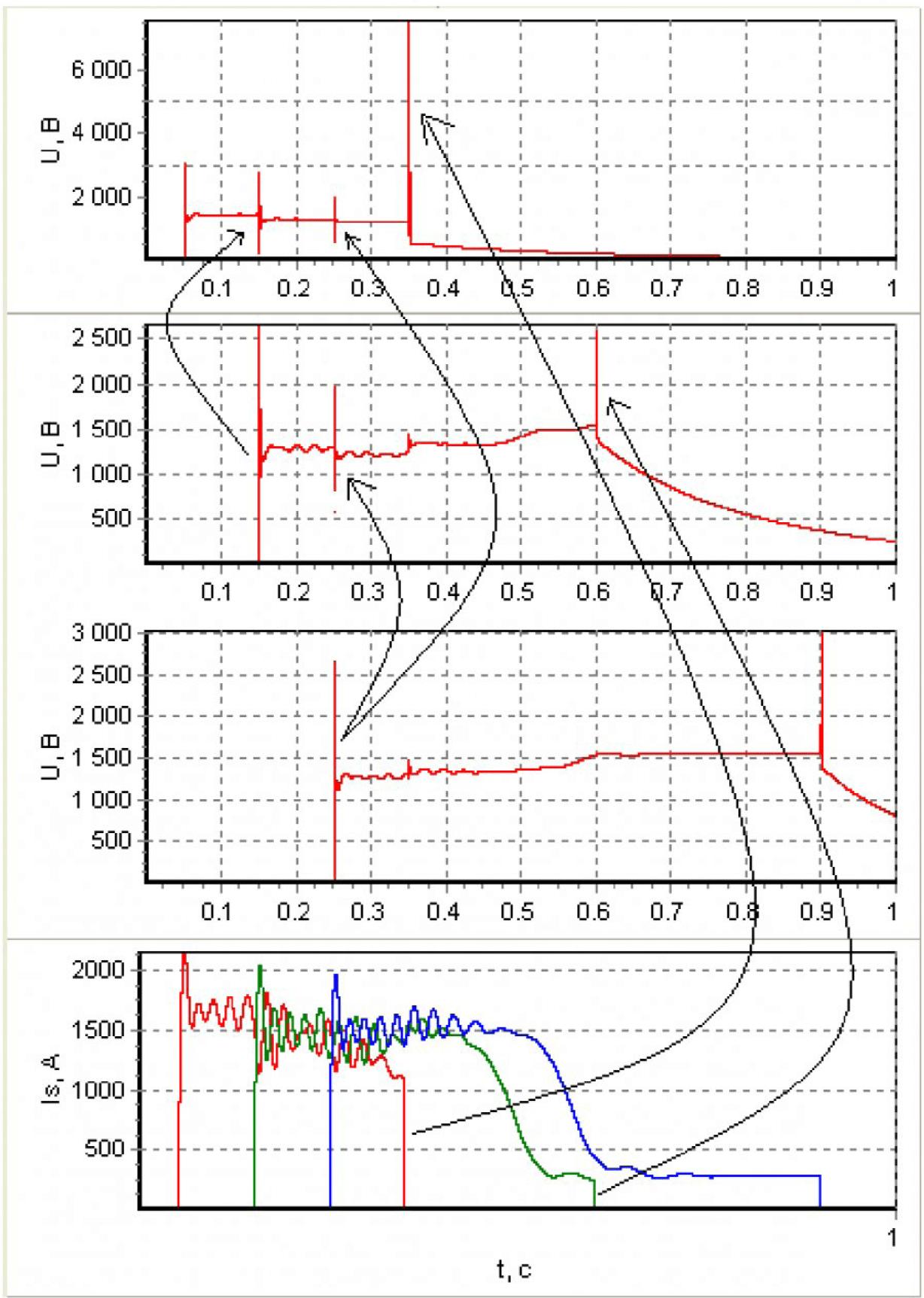 Моделирование перенапряжений в системе электроснабжения с электродвигательной нагрузкой 13