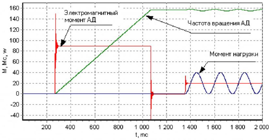Управление асинхронным двигателем в системах с ориентированием управляющего вектора по полю двигателя при произвольной нагрузке 14