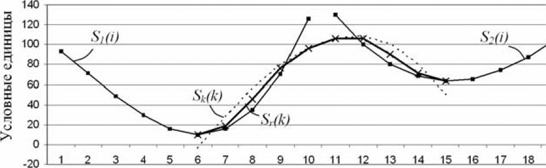 Применение сплайнов для адаптивного сжатия сигналов измерительной информации в системах автоматизации технологических процессов 15