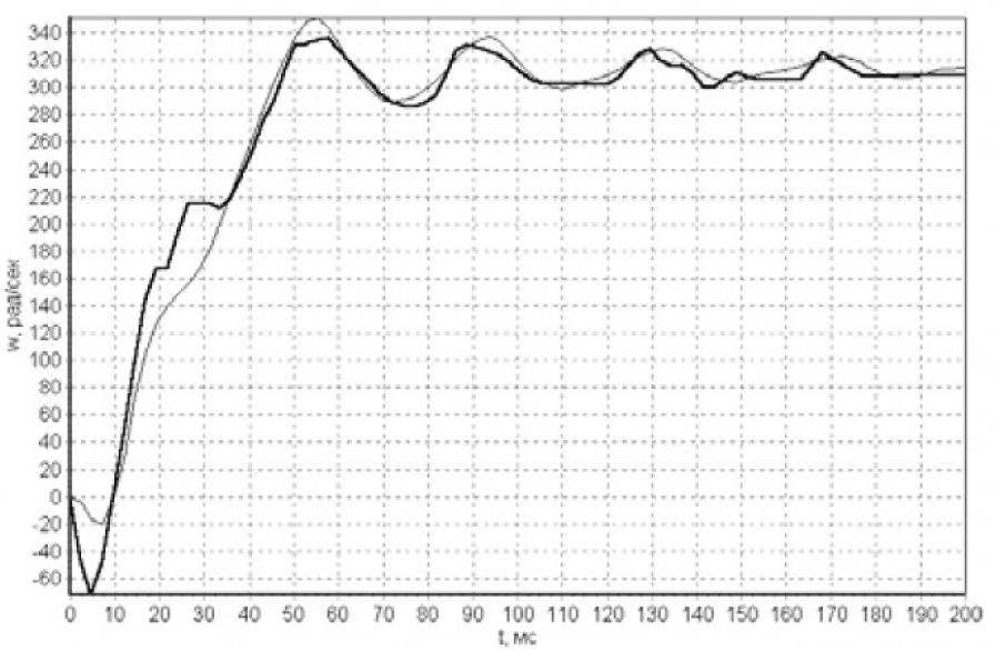 Определение параметров и переменных состояния асинхронных электродвигателей в процессе их работы на основе поискового алгоритма оценивания 17