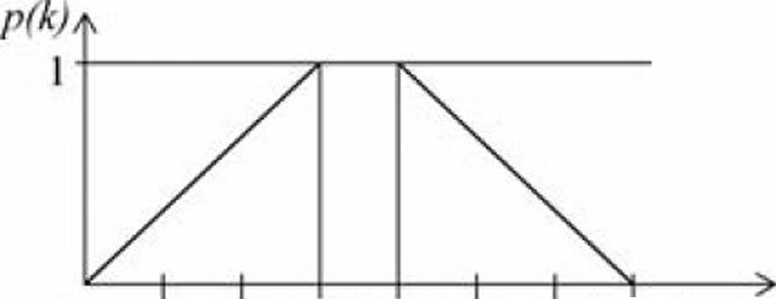 Рис. 4 – Пример весовой функции p(k)