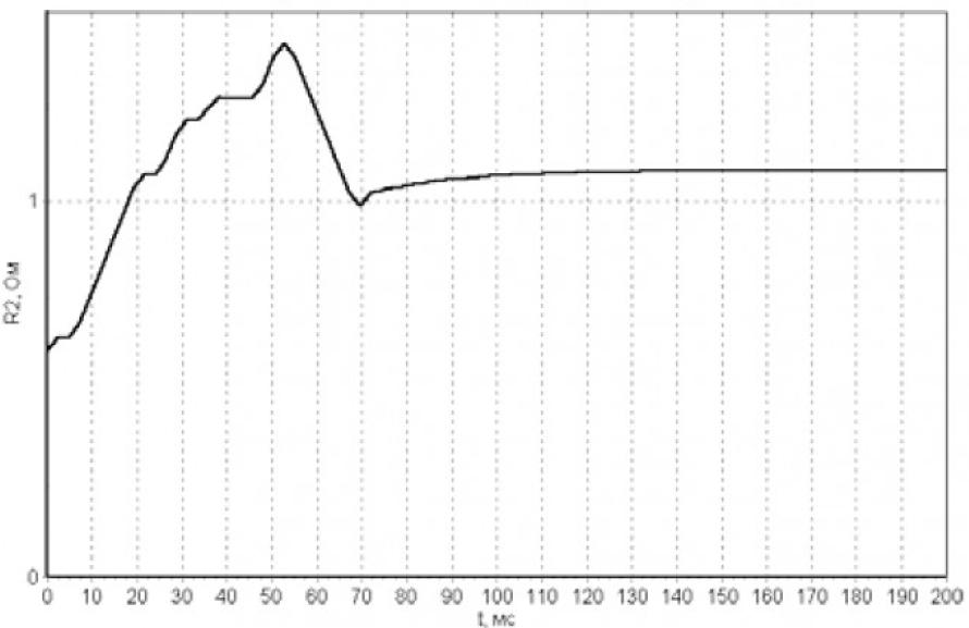 Определение параметров и переменных состояния асинхронных электродвигателей в процессе их работы на основе поискового алгоритма оценивания 18