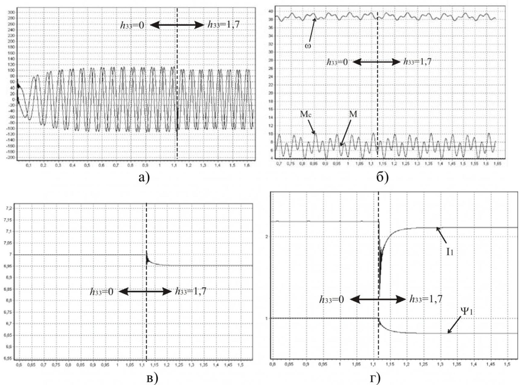 Многокритериальное управление асинхронным электроприводом 19