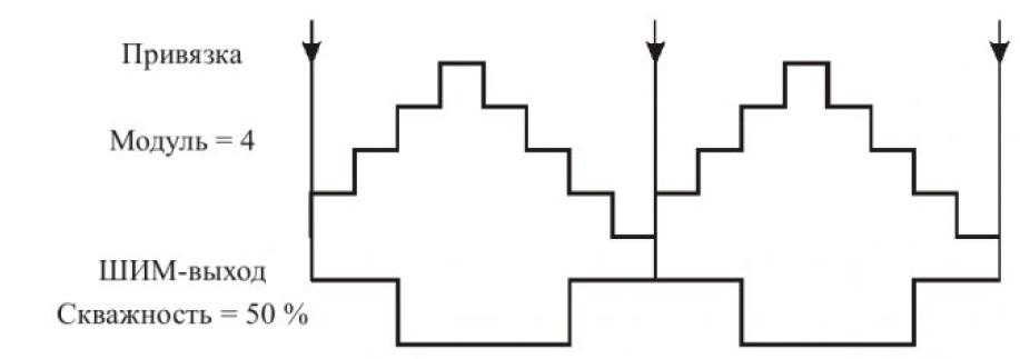 Особенности реализации модуля ШИМ DSP56F80X 3