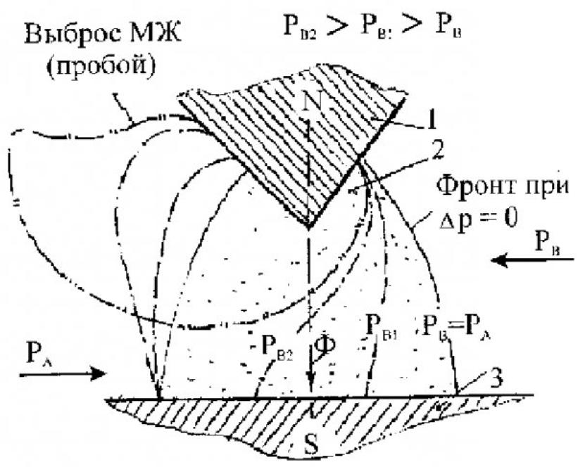 Использование магнитных жидкостей для герметизации вращающихся частей 2