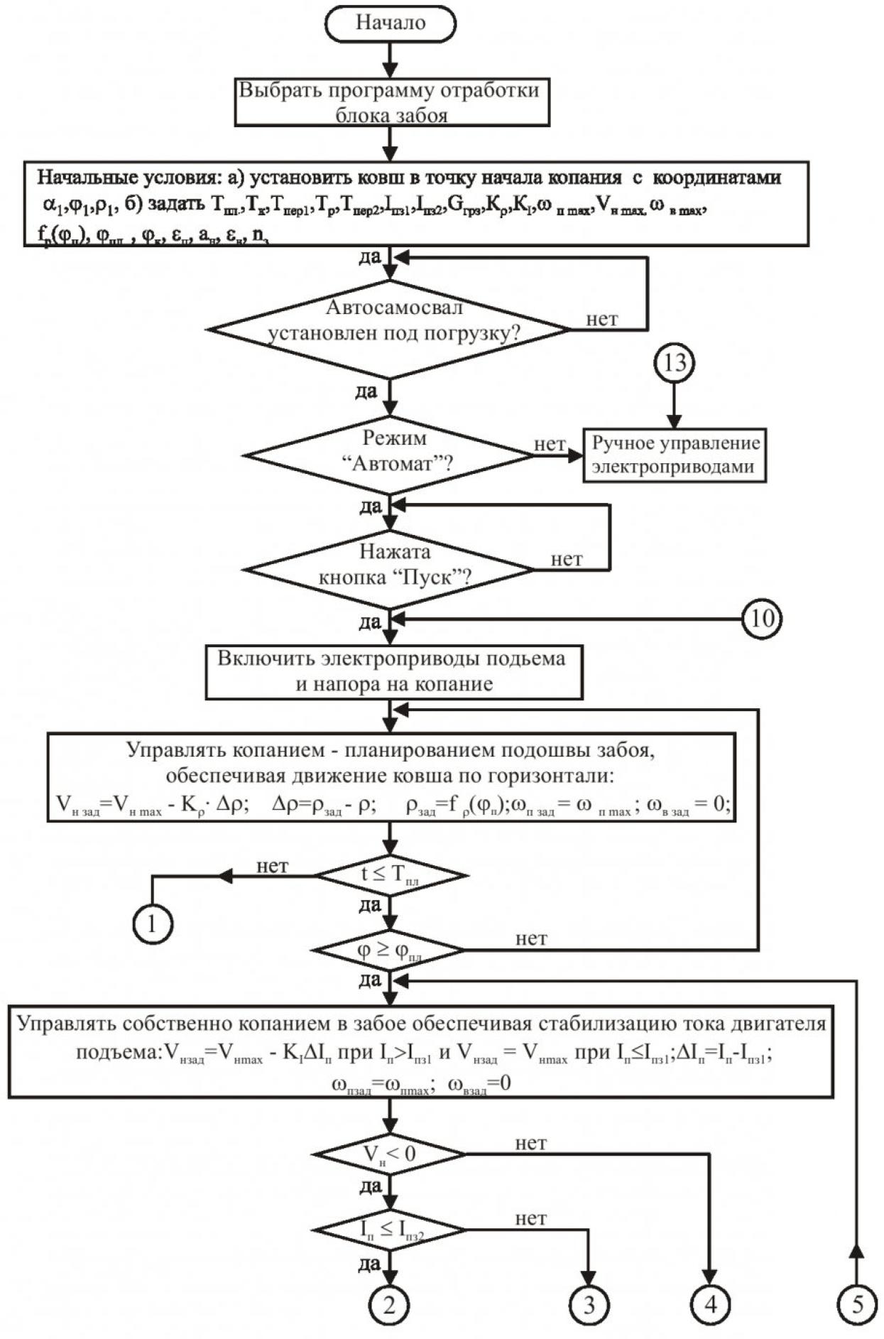 Принципы автоматизированного управления одноковшовым карьерным экскаватором и функциональное диагностирование его электроприводов на основе компьютерных технологий 2
