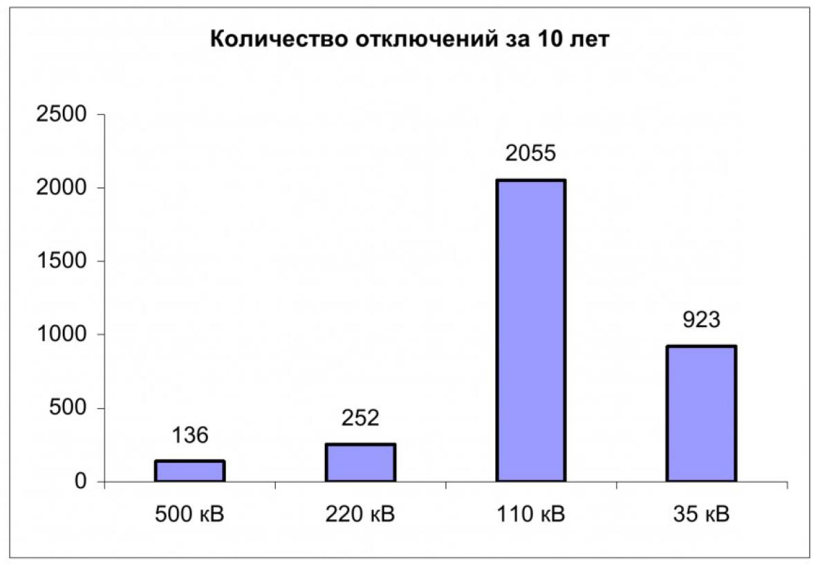 Анализ отключений в электрических сетях Кемеровского района 2