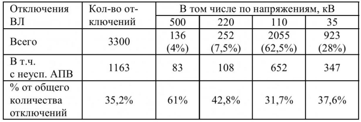 Анализ отключения в электрических сетях Кемеровского района 2