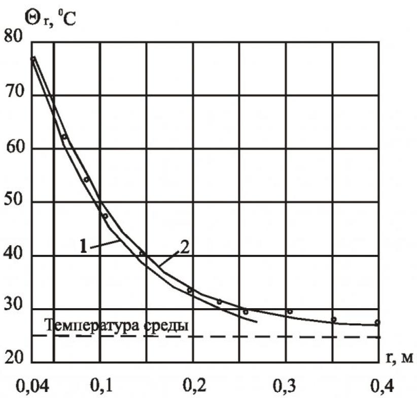 Расчет тепловых режимов силовых полупроводниковых приборов во взрывозащищенном электрооборудовании 26
